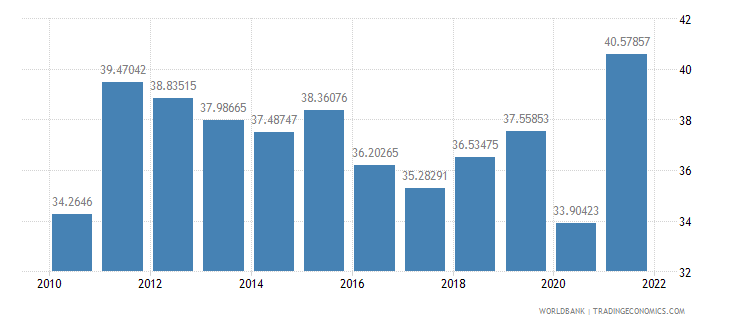colombia trade percent of gdp wb data