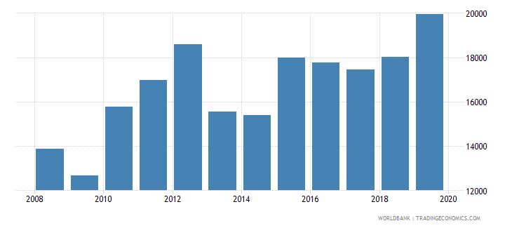 colombia trademark applications direct resident wb data