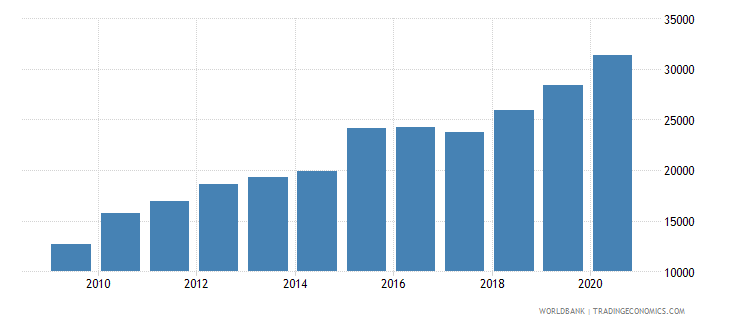 colombia trademark applications resident by count wb data