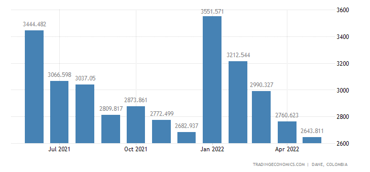 Colombia Unemployed Persons