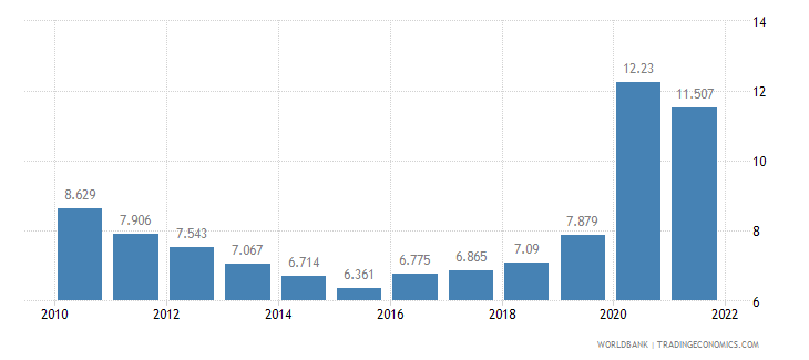 colombia unemployment male percent of male labor force wb data