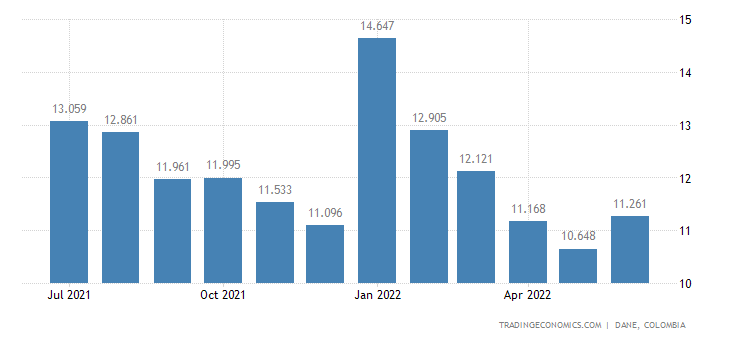 Colombia Unemployment Rate