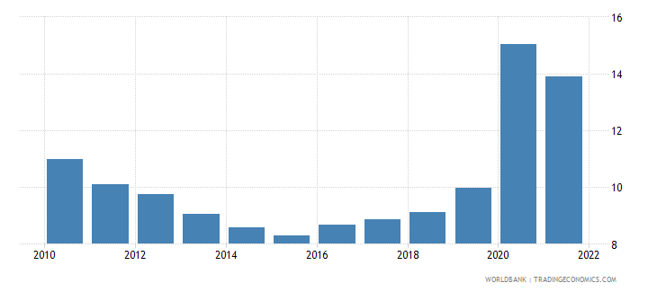 colombia unemployment total percent of total labor force national estimate wb data