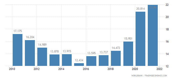 colombia unemployment youth male percent of male labor force ages 15 24 wb data