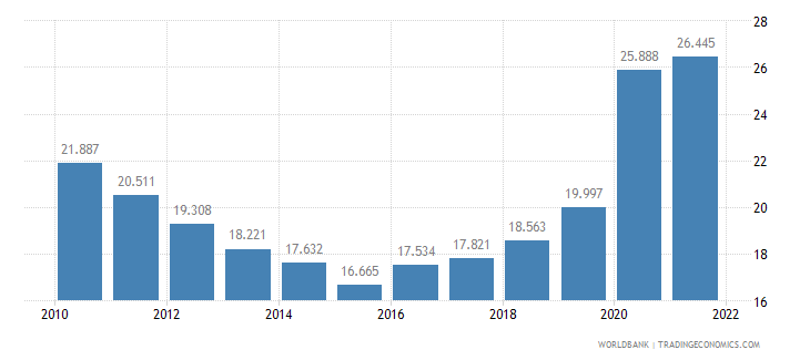 colombia unemployment youth total percent of total labor force ages 15 24 wb data