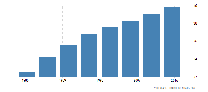 colombia urban population female percent of total wb data