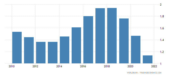 Urban Population Growth Annual In Colombia