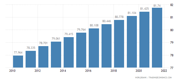 colombia urban population percent of total wb data