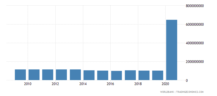 colombia use of imf credit dod us dollar wb data