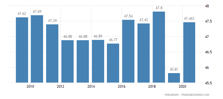 colombia vulnerable employment male percent of male employment wb data