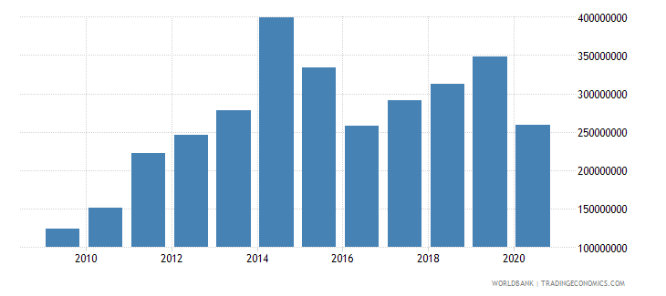 colombia workers remittances and compensation of employees paid us dollar wb data
