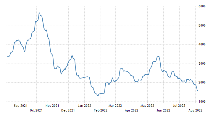 Natural Gas Historical Price Chart