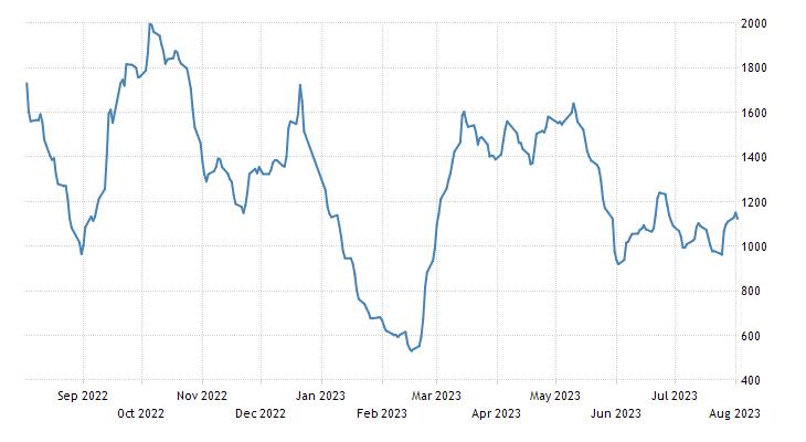 Baltic Exchange Dry Index