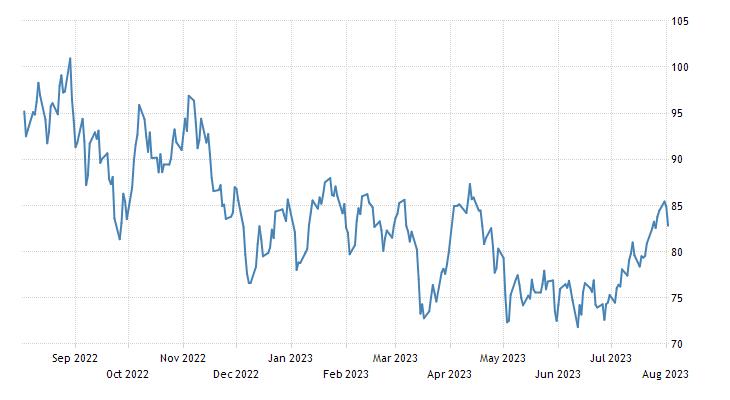Brent crude oil | 2019 | Data | Chart | Calendar | Forecast | News