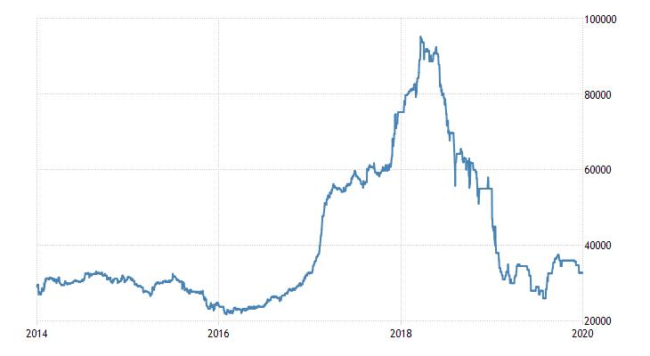 https://d3fy651gv2fhd3.cloudfront.net/charts/commodity-cobalt.png?s=cobalt&v=201902090600a1&d1=20140101&d2=20191231