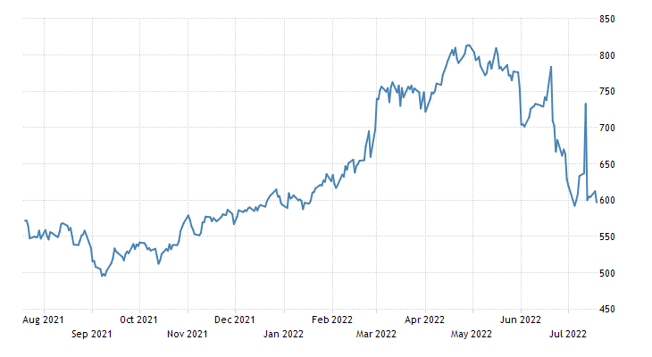 Corn   1912-2020 Data   2021-2022 Forecast   Price   Quote ...