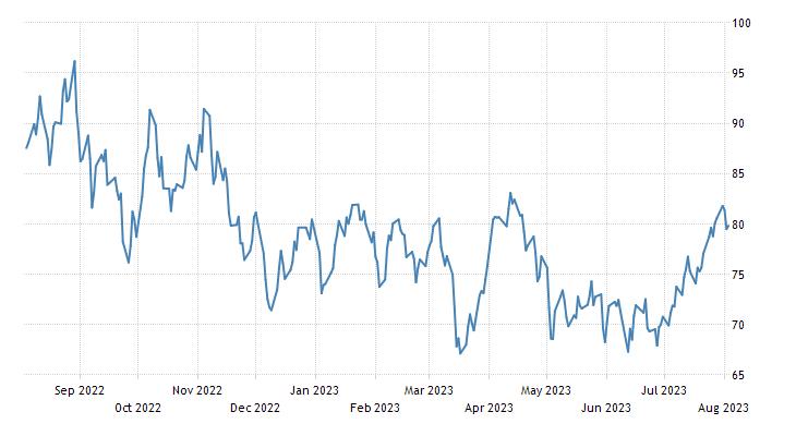 Crude oil | 2019 | Data | Chart | Calendar | Forecast | News