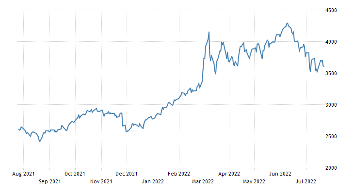 GSCI Commodity Index