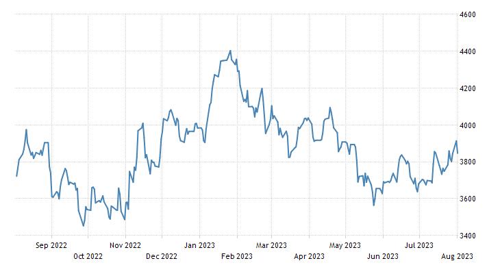 LME Index | 2019 | Data | Chart | Calendar | Forecast | News
