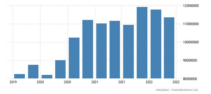 comoros 01_cross border loans from bis reporting banks wb data
