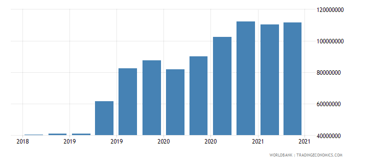 comoros 02_cross border loans from bis banks to nonbanks wb data