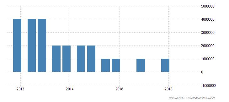 comoros 04_official bilateral loans aid loans wb data