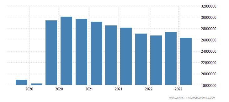comoros 07_multilateral loans imf wb data