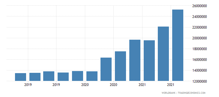 comoros 08_multilateral loans other institutions wb data