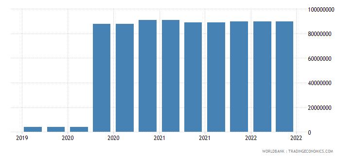 comoros 09_insured export credit exposures berne union wb data