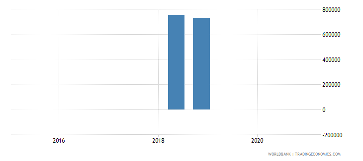comoros 14_debt securities held by nonresidents wb data