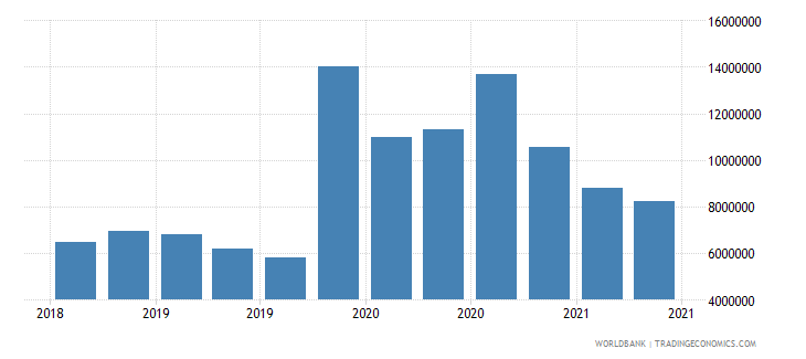 comoros 23_liabilities to bis banks consolidated total wb data