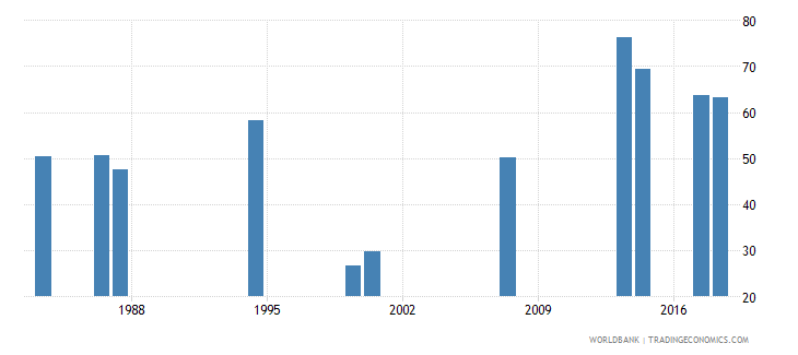 comoros adjusted net intake rate to grade 1 of primary education both sexes percent wb data