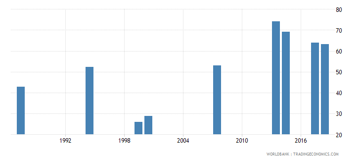 comoros adjusted net intake rate to grade 1 of primary education female percent wb data