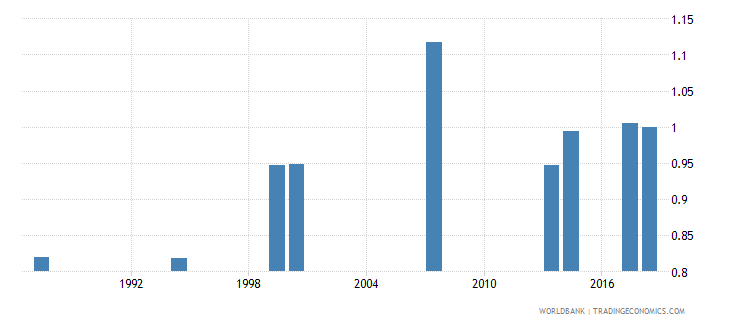 comoros adjusted net intake rate to grade 1 of primary education gender parity index gpi wb data