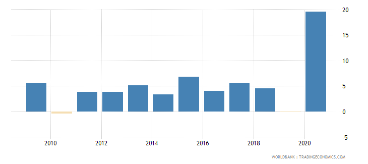comoros adjusted net national income annual percent growth wb data