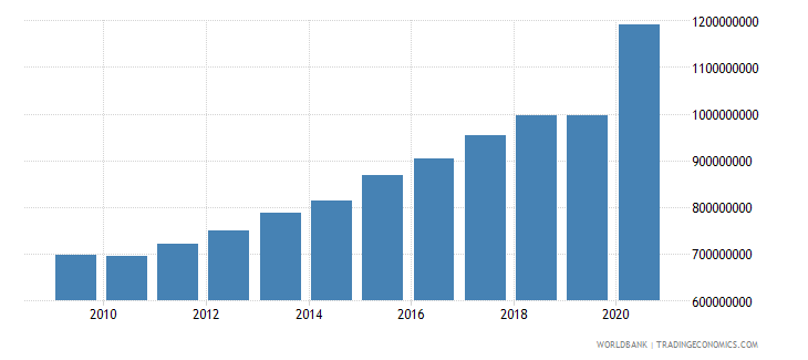 comoros adjusted net national income constant 2000 us dollar wb data