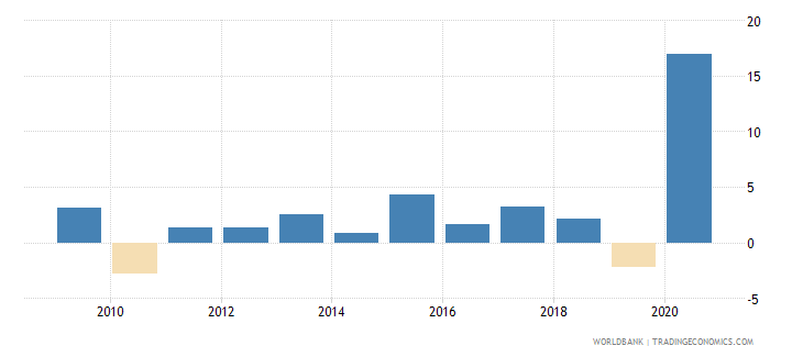 comoros adjusted net national income per capita annual percent growth wb data