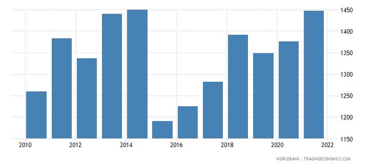 comoros adjusted net national income per capita current us$ wb data