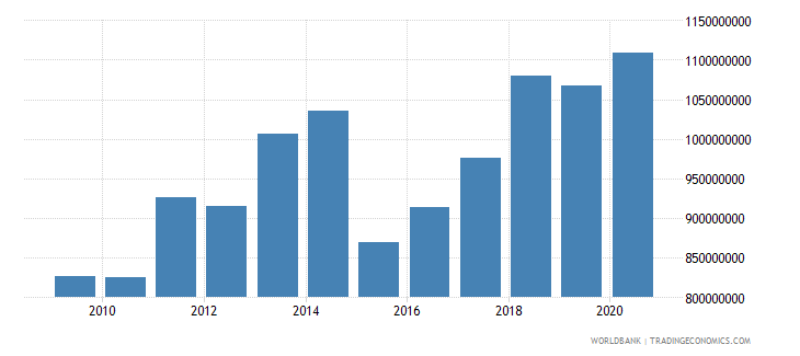 comoros adjusted net national income us dollar wb data