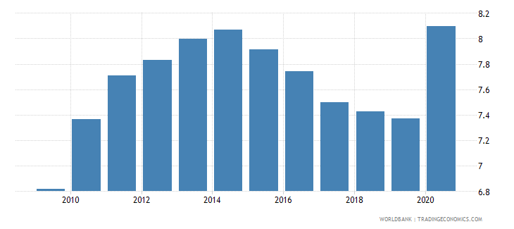 comoros adjusted savings consumption of fixed capital percent of gni wb data