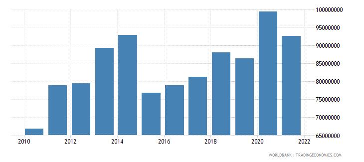 comoros adjusted savings consumption of fixed capital us dollar wb data