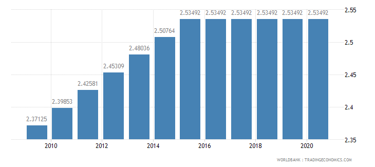 comoros adjusted savings education expenditure percent of gni wb data