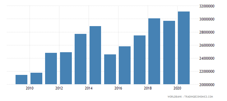 comoros adjusted savings education expenditure us dollar wb data