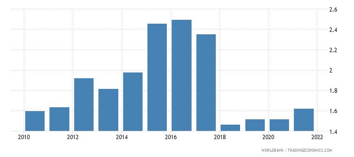 comoros adjusted savings natural resources depletion percent of gni wb data