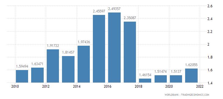 comoros adjusted savings net forest depletion percent of gni wb data