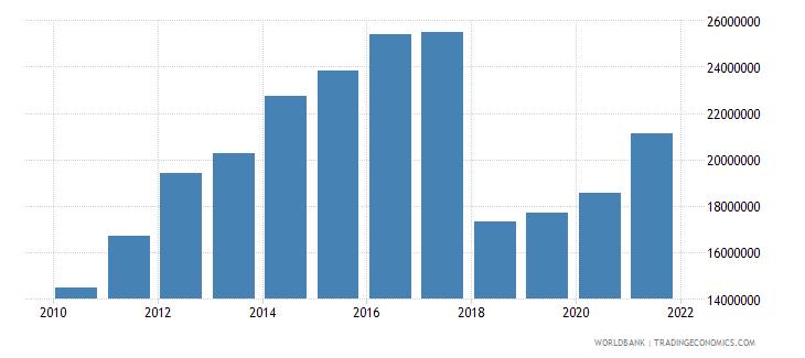 comoros adjusted savings net forest depletion us dollar wb data