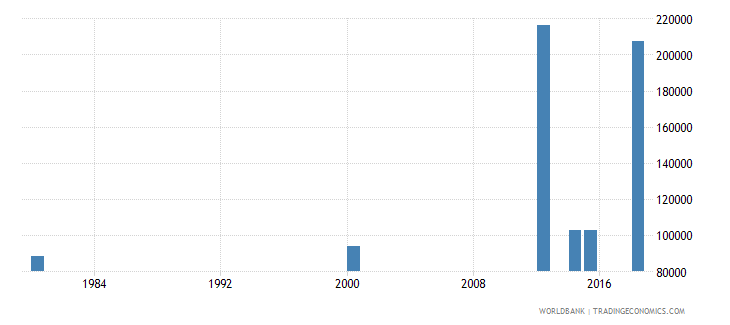 comoros adult illiterate population 15 years both sexes number wb data