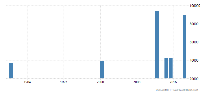 comoros adult illiterate population 15 years male number wb data