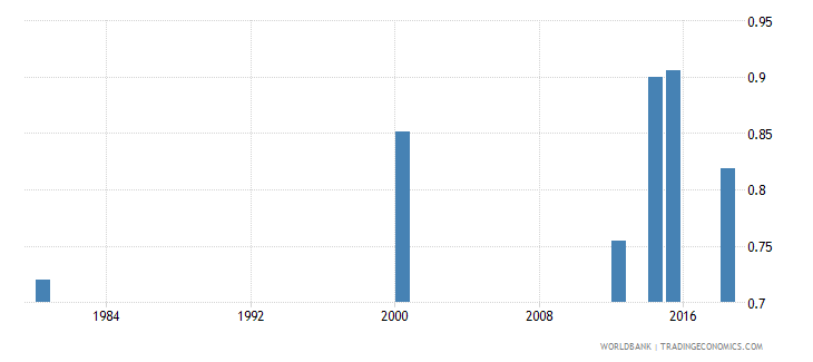 comoros adult literacy rate population 15 years gender parity index gpi wb data