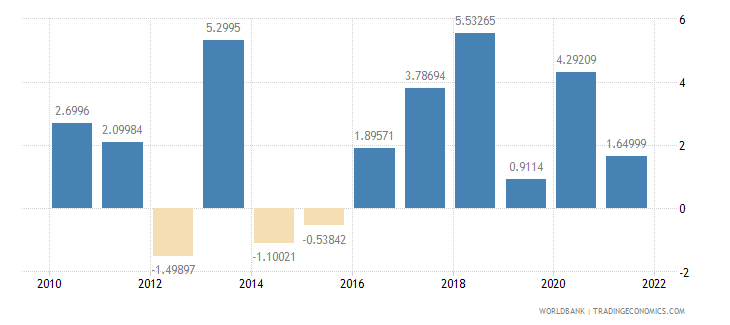 comoros agriculture value added annual percent growth wb data